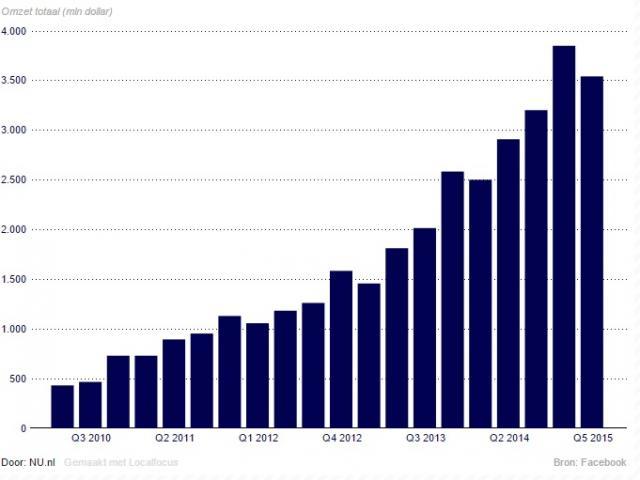 Facebook omzet en winst