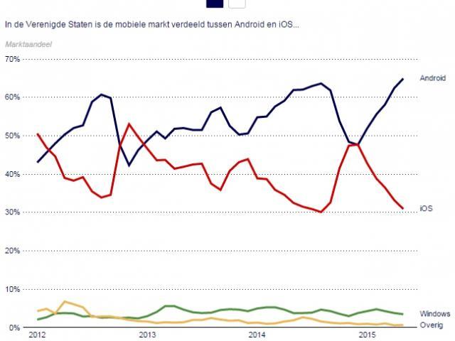 Marktaandeel mobiel